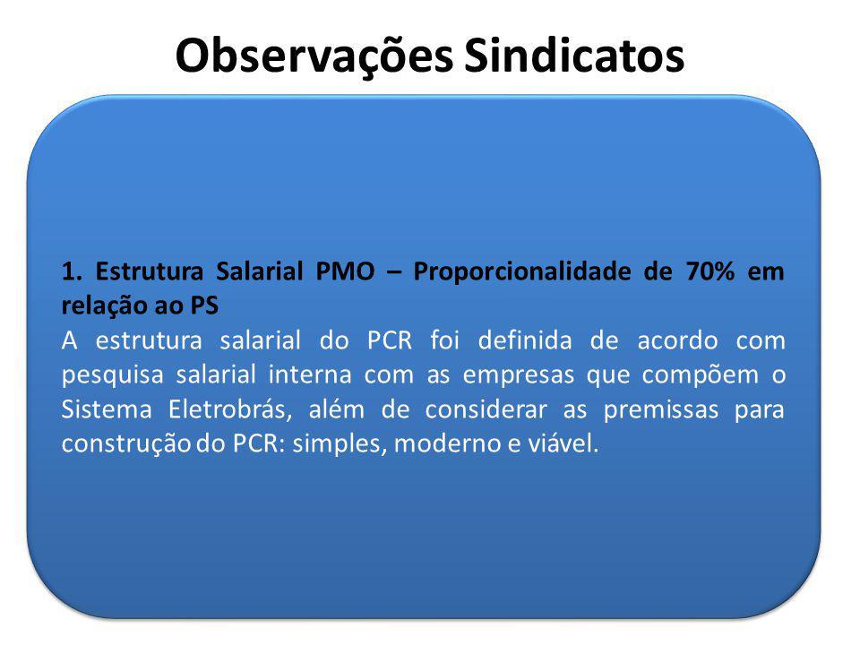 1. Estrutura Salarial PMO – Proporcionalidade de 70% em relação ao PS A estrutura salarial do PCR foi definida de acordo com pesquisa salarial interna