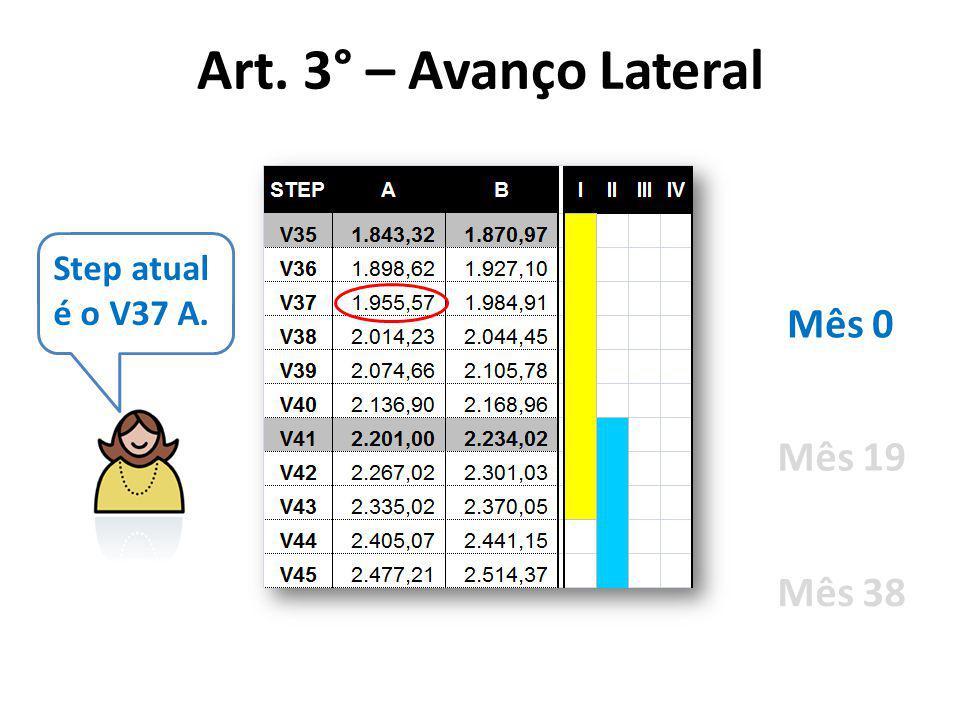 Step atual é o V37 A. Mês 0 Mês 19 Mês 38 Art. 3° – Avanço Lateral