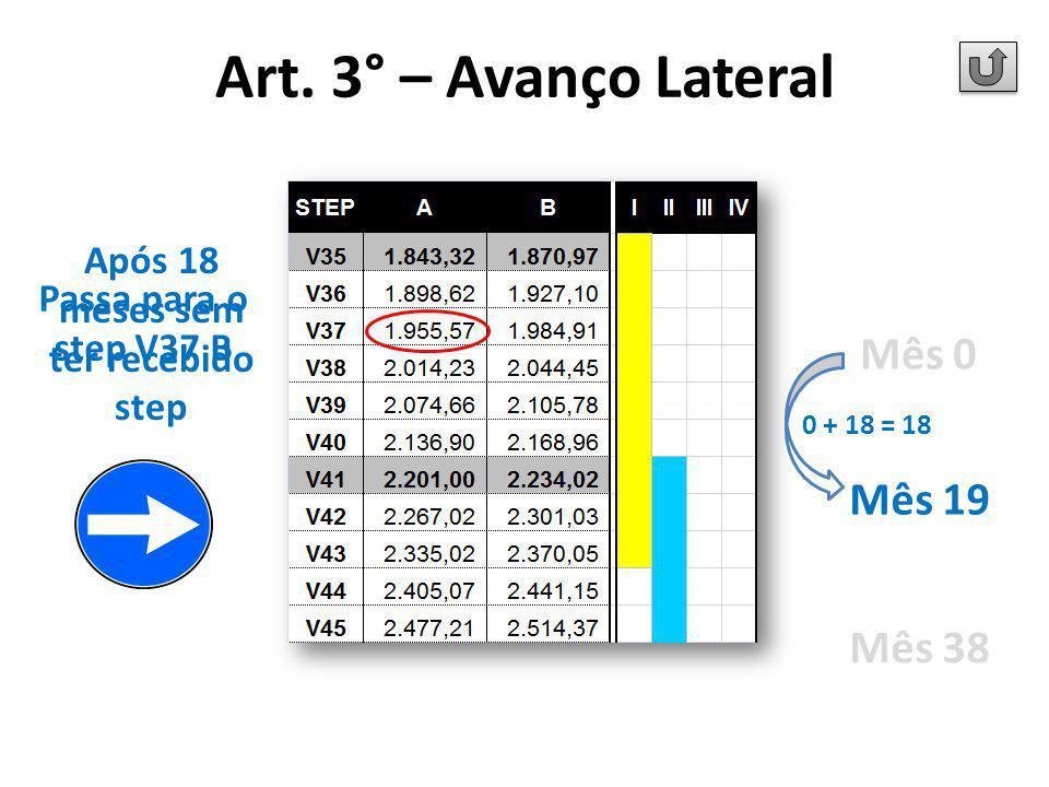 Mês 0 Mês 19 Mês 38 Após 18 meses sem ter recebido step Passa para o step V37 B 0 + 18 = 18 Art. 3° – Avanço Lateral
