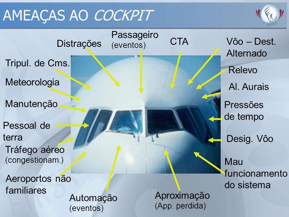 AMEAÇAS AO COCKPIT Meteorologia Manutenção Pessoal de terra Tripul. de Cms. Passageiro (eventos) CTA Relevo Al. Aurais Pressões de tempo Tráfego aéreo