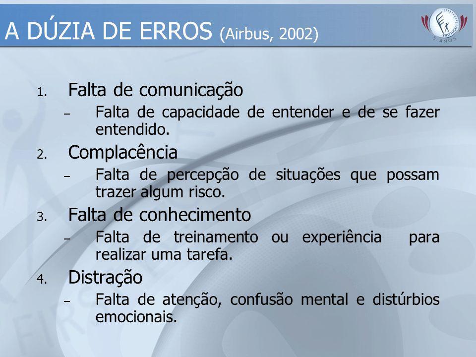 A DÚZIA DE ERROS (Airbus, 2002) 1. Falta de comunicação – Falta de capacidade de entender e de se fazer entendido. 2. Complacência – Falta de percepçã