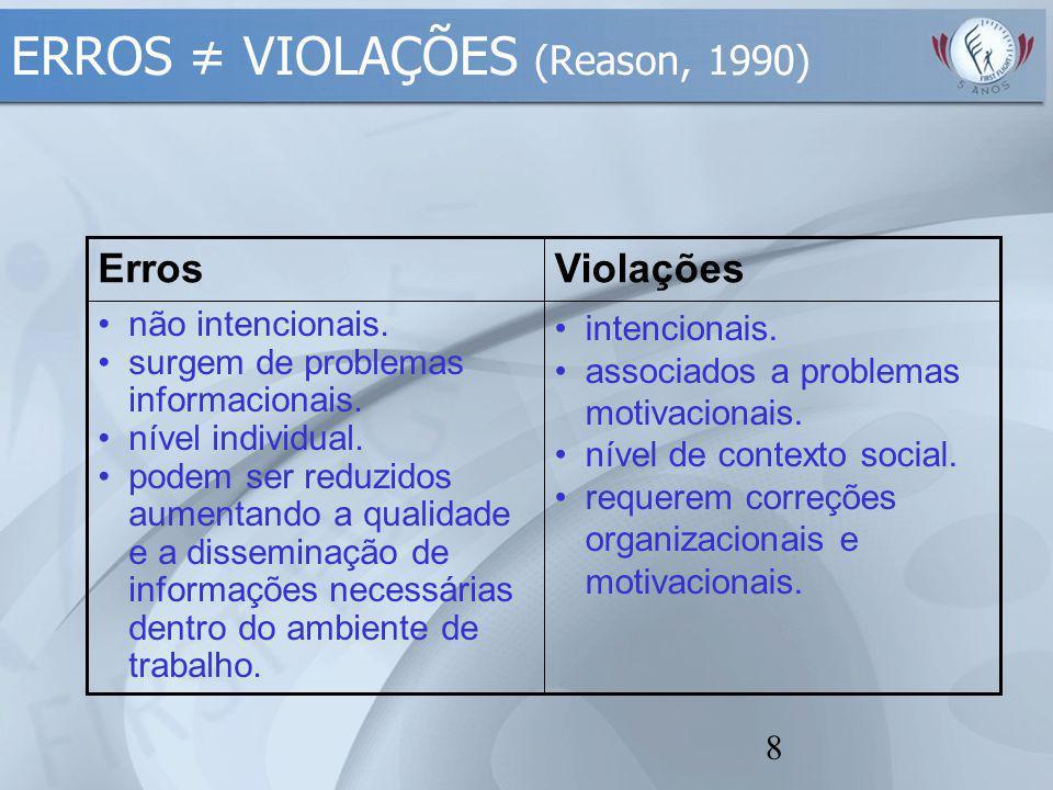 8 intencionais. associados a problemas motivacionais. nível de contexto social. requerem correções organizacionais e motivacionais. não intencionais.