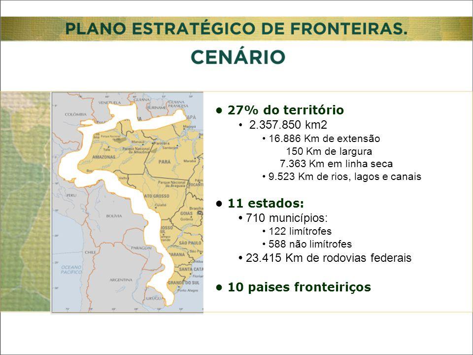 27% do território 2.357.850 km2 16.886 Km de extensão 150 Km de largura 7.363 Km em linha seca 9.523 Km de rios, lagos e canais 11 estados: 710 municípios: 122 limítrofes 588 não limítrofes 23.415 Km de rodovias federais 10 paises fronteiriços