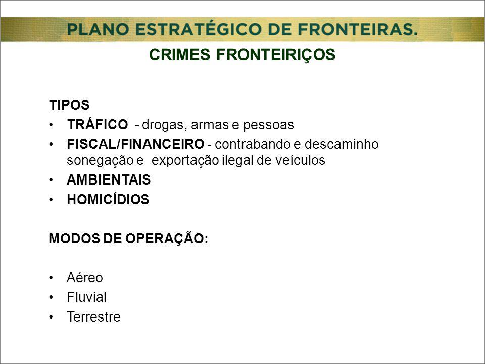 TIPOS TRÁFICO - drogas, armas e pessoas FISCAL/FINANCEIRO - contrabando e descaminho sonegação e exportação ilegal de veículos AMBIENTAIS HOMICÍDIOS MODOS DE OPERAÇÃO: Aéreo Fluvial Terrestre CRIMES FRONTEIRIÇOS