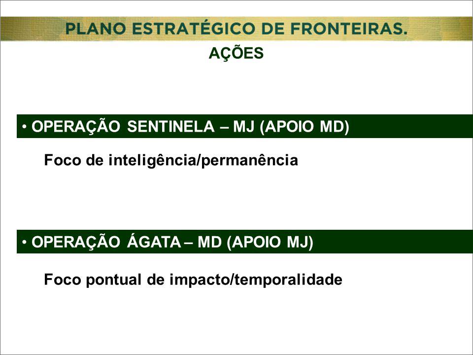 OPERAÇÃO SENTINELA – MJ (APOIO MD) OPERAÇÃO ÁGATA – MD (APOIO MJ) Foco de inteligência/permanência Foco pontual de impacto/temporalidade AÇÕES
