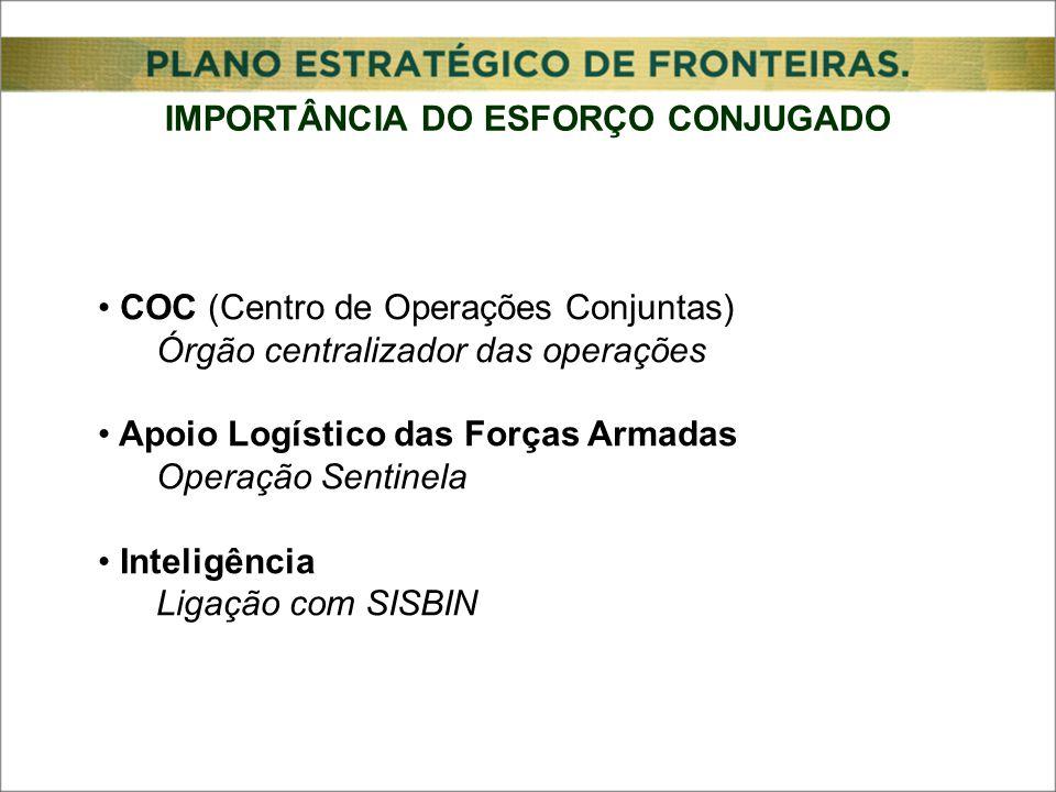 IMPORTÂNCIA DO ESFORÇO CONJUGADO COC (Centro de Operações Conjuntas) Órgão centralizador das operações Apoio Logístico das Forças Armadas Operação Sentinela Inteligência Ligação com SISBIN