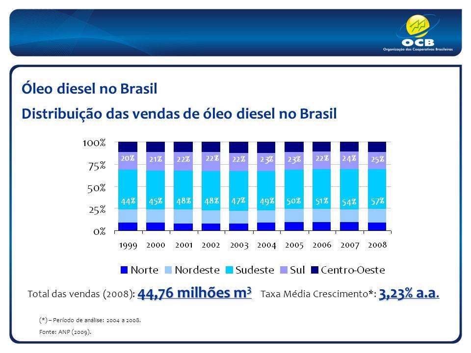 Óleo diesel no Brasil Distribuição das vendas de óleo diesel no Brasil 44,76 milhões m 3 3,23% a.a Total das vendas (2008): 44,76 milhões m 3 Taxa Média Crescimento*: 3,23% a.a.