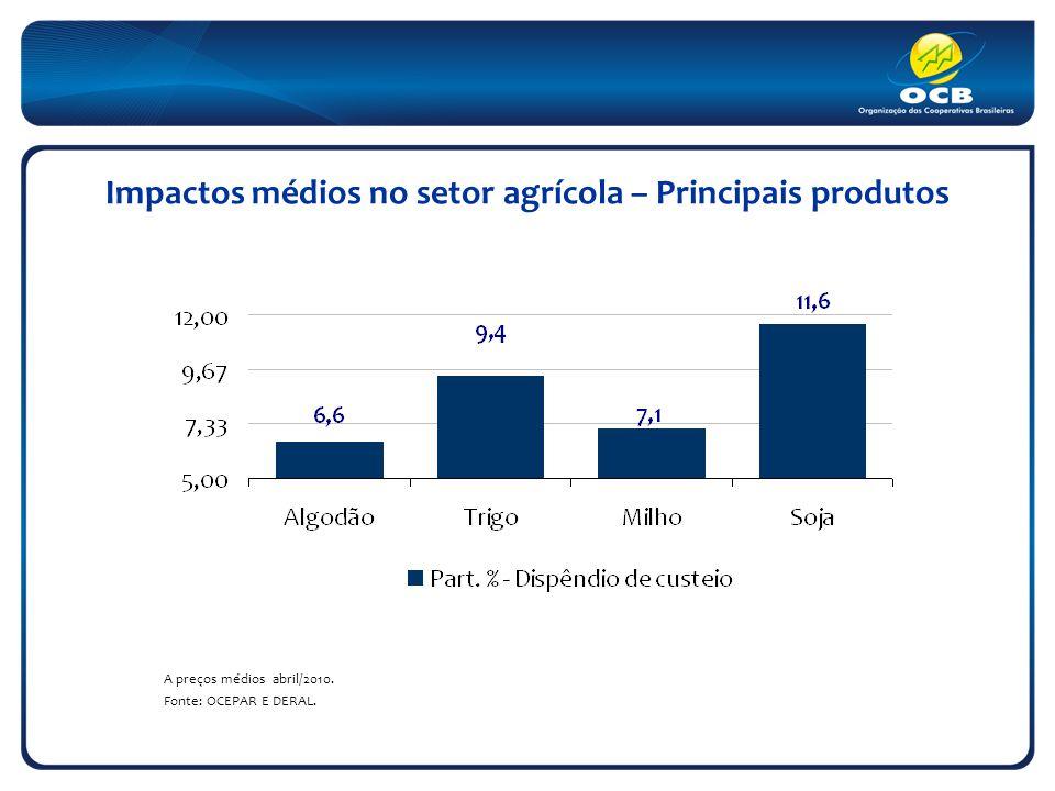 Impactos médios no setor agrícola – Principais produtos A preços médios abril/2010.