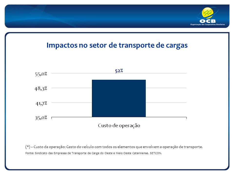 Impactos no setor de transporte de cargas (*) – Custo da operação: Gasto do veículo com todos os elementos que envolvem a operação de transporte. Font