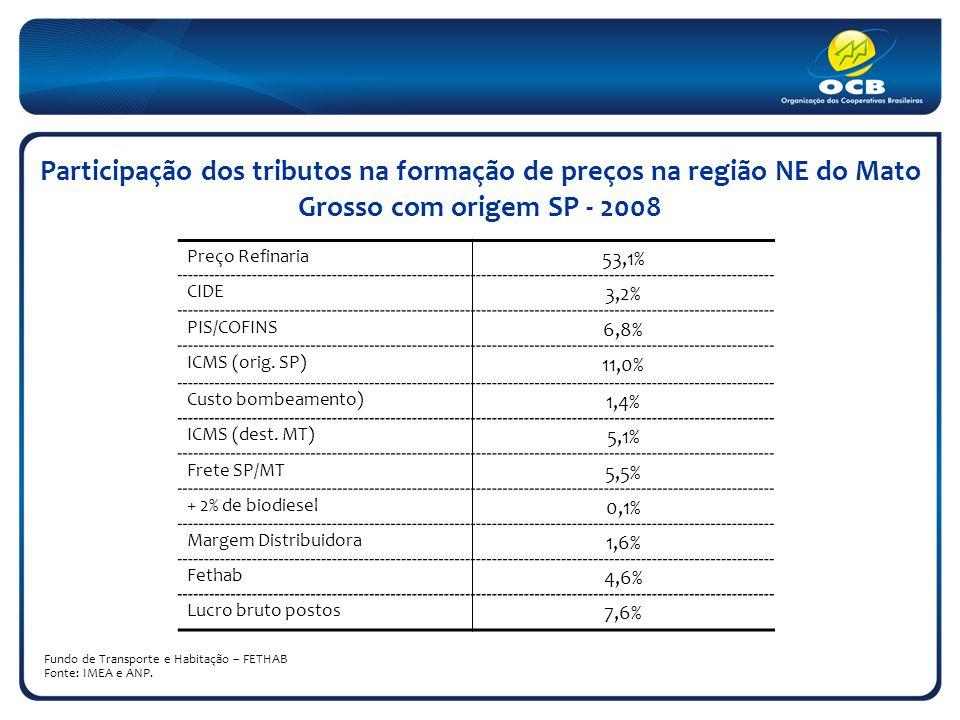 Participação dos tributos na formação de preços na região NE do Mato Grosso com origem SP - 2008 Fundo de Transporte e Habitação – FETHAB Fonte: IMEA e ANP.