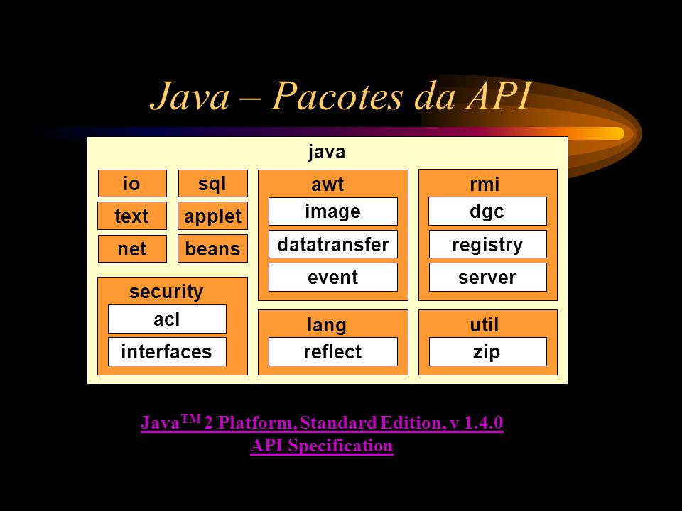 Java – Pacotes da API java iosql net textapplet awt image datatransfer event beans rmi dgc registry server security acl interfaces lang reflect util z