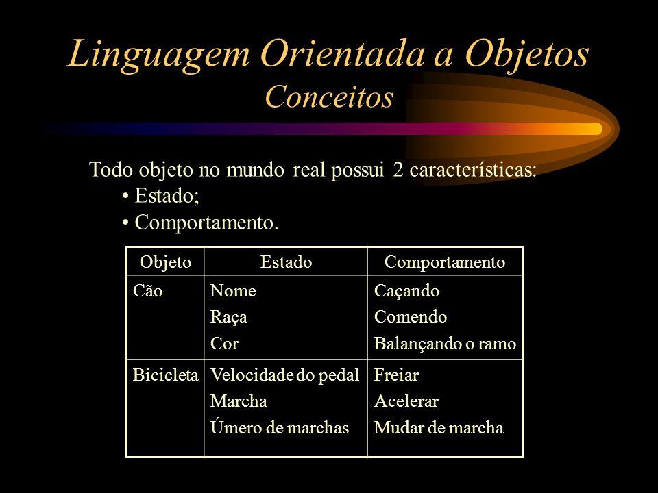 Linguagem Orientada a Objetos Conceitos Todo objeto no mundo real possui 2 características: Estado; Comportamento. ObjetoEstadoComportamento CãoNome R