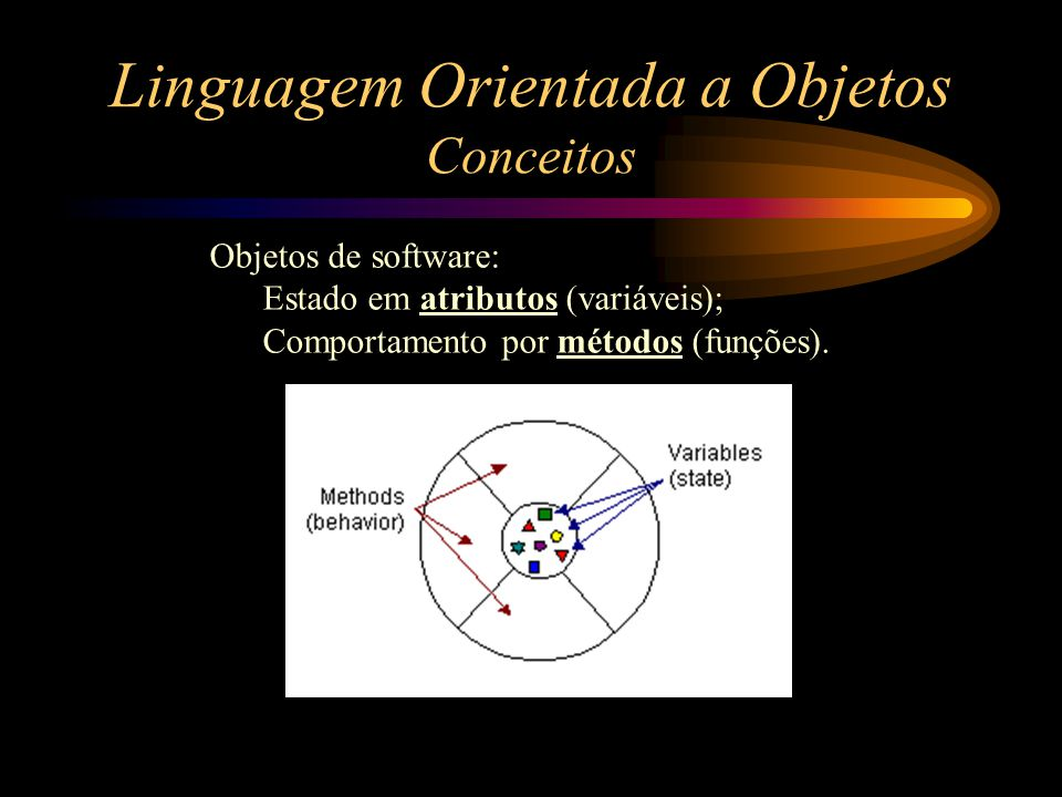 Linguagem Orientada a Objetos Conceitos Objetos de software: Estado em atributos (variáveis); Comportamento por métodos (funções).