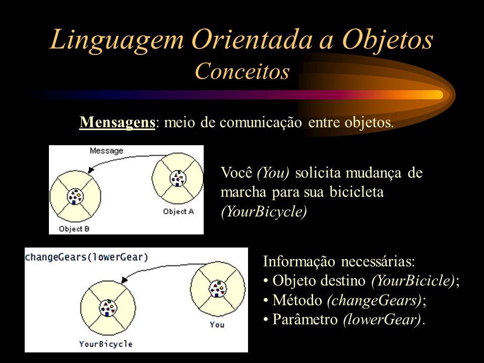 Linguagem Orientada a Objetos Conceitos Mensagens: meio de comunicação entre objetos. Você (You) solicita mudança de marcha para sua bicicleta (YourBi