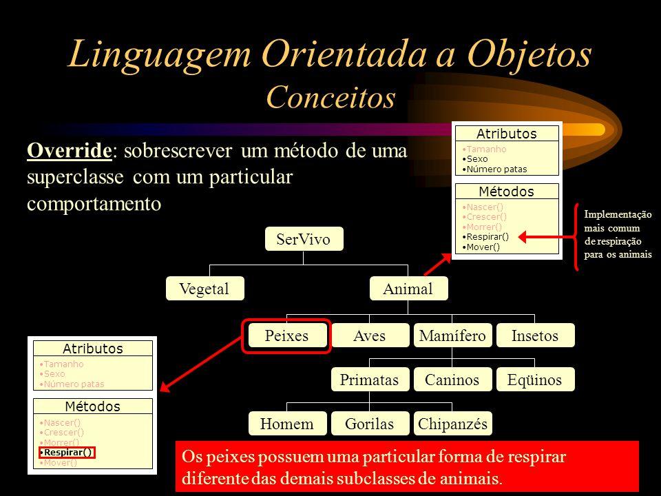 Linguagem Orientada a Objetos Conceitos Override: sobrescrever um método de uma superclasse com um particular comportamento SerVivo VegetalAnimal Peix