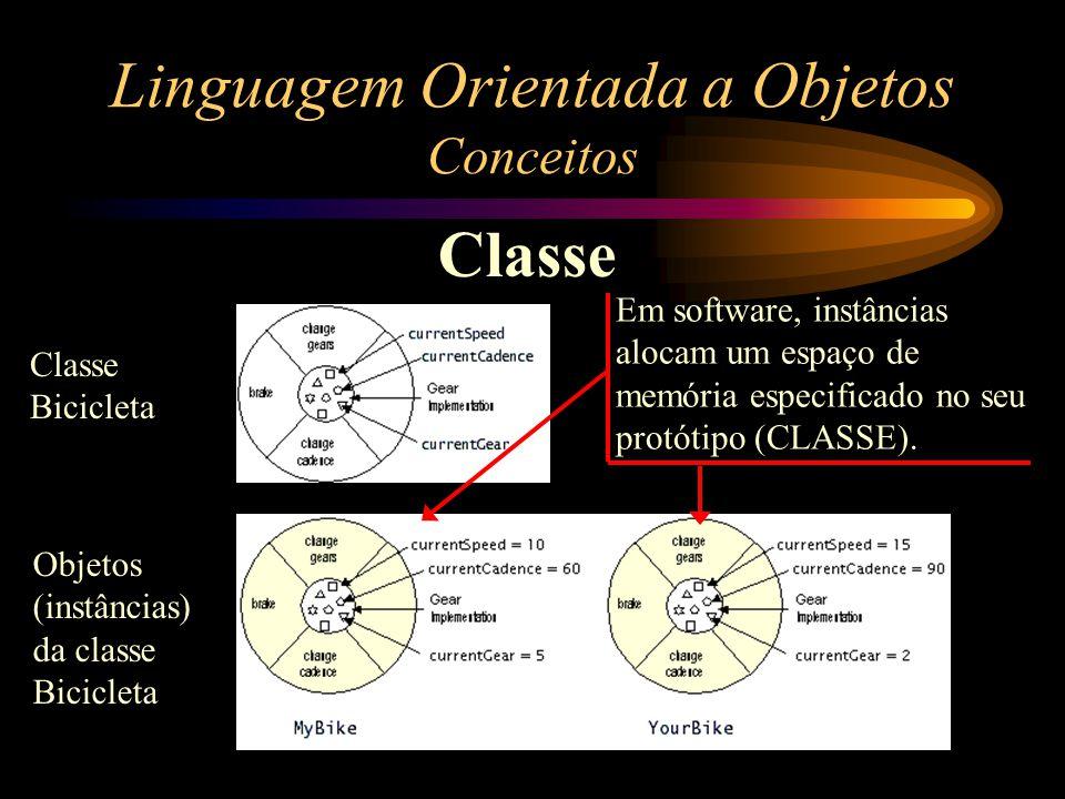 Linguagem Orientada a Objetos Conceitos Classe Classe Bicicleta Objetos (instâncias) da classe Bicicleta Em software, instâncias alocam um espaço de m