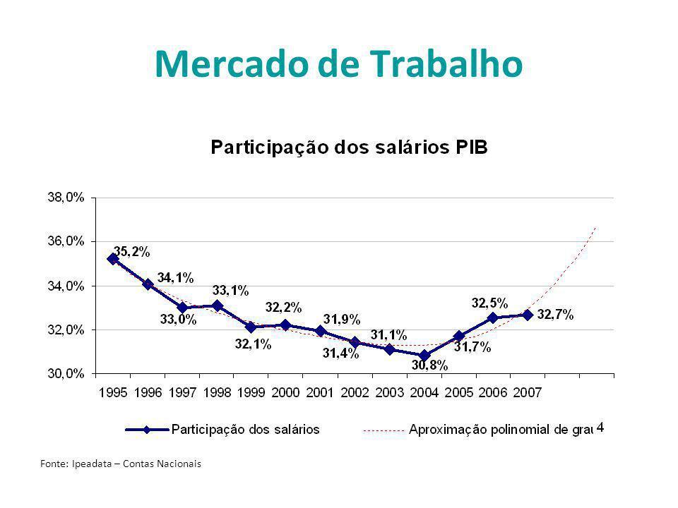 Mercado de Trabalho Fonte: Ipeadata – Contas Nacionais
