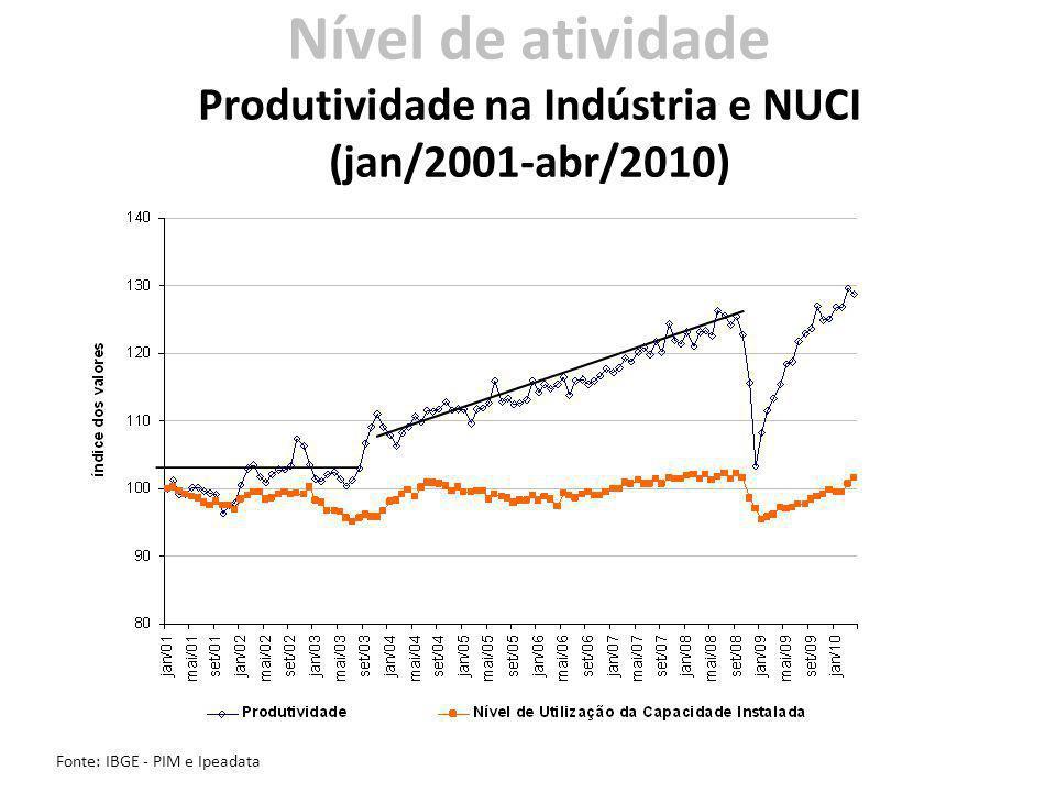 Nível de atividade Produtividade na Indústria e NUCI (jan/2001-abr/2010) Fonte: IBGE - PIM e Ipeadata