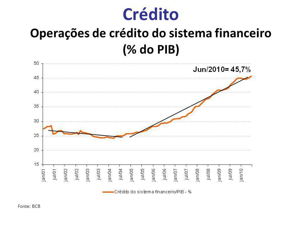 Crédito Operações de crédito do sistema financeiro (% do PIB) Fonte: BCB
