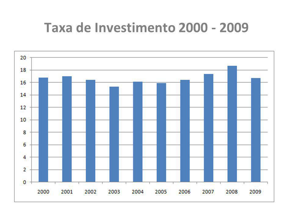 Taxa de Investimento 2000 - 2009
