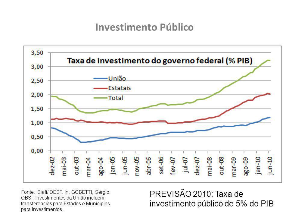 Investimento Público Fonte: Siafi/ DEST. In: GOBETTI, Sérgio.