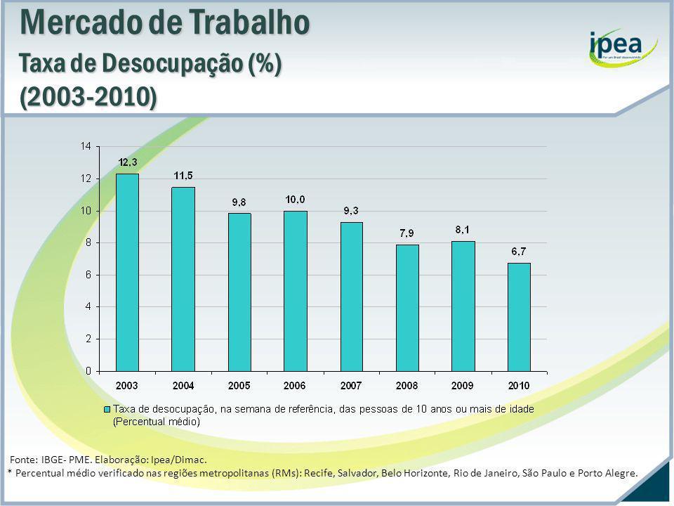 Mercado de Trabalho Saldo de emprego formal (Caged*) (Admissões – Desligamentos ) (1996-2010) (Admissões – Desligamentos ) (1996-2010) Fonte: Caged – TEM.