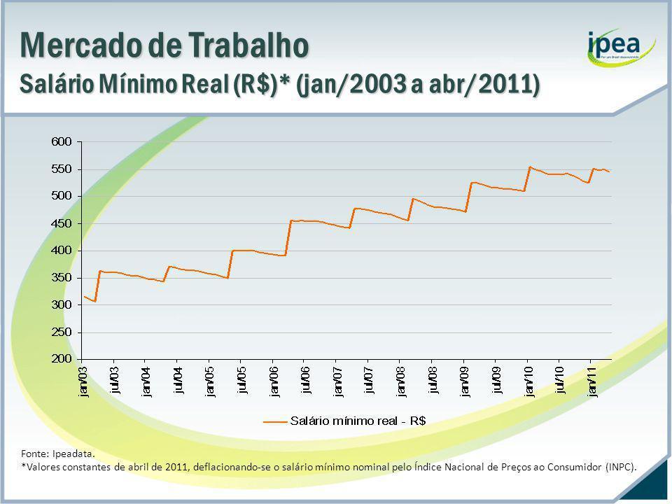 Mercado de Trabalho Salário Mínimo Real (R$)* (jan/1944 a jun/2010) Fonte: Ipeadata.