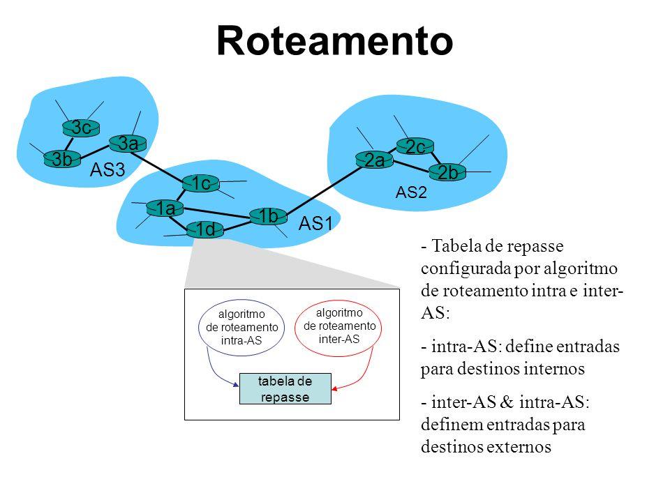 Roteamento 3b 1d 3a 1c 2a AS3 AS1 AS2 1a 2c 2b 1b algoritmo de roteamento intra-AS tabela de repasse 3c algoritmo de roteamento inter-AS - Tabela de r