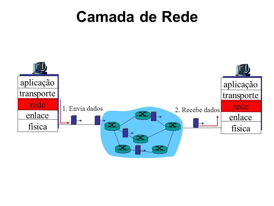 Camada de Rede aplicação transporte rede enlace física aplicação transporte rede enlace física 1. Envia dados 2. Recebe dados
