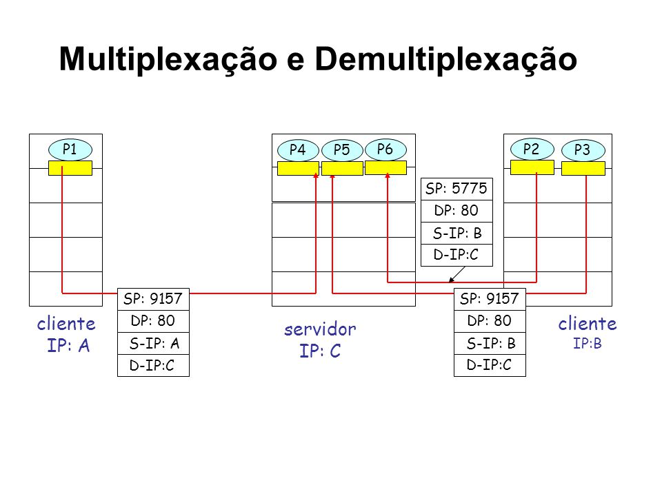 Multiplexação e Demultiplexação cliente IP:B P1 cliente IP: A P1 P2 P4 servidor IP: C SP: 9157 DP: 80 SP: 9157 DP: 80 P5 P6 P3 D-IP:C S-IP: A D-IP:C S-IP: B SP: 5775 DP: 80 D-IP:C S-IP: B