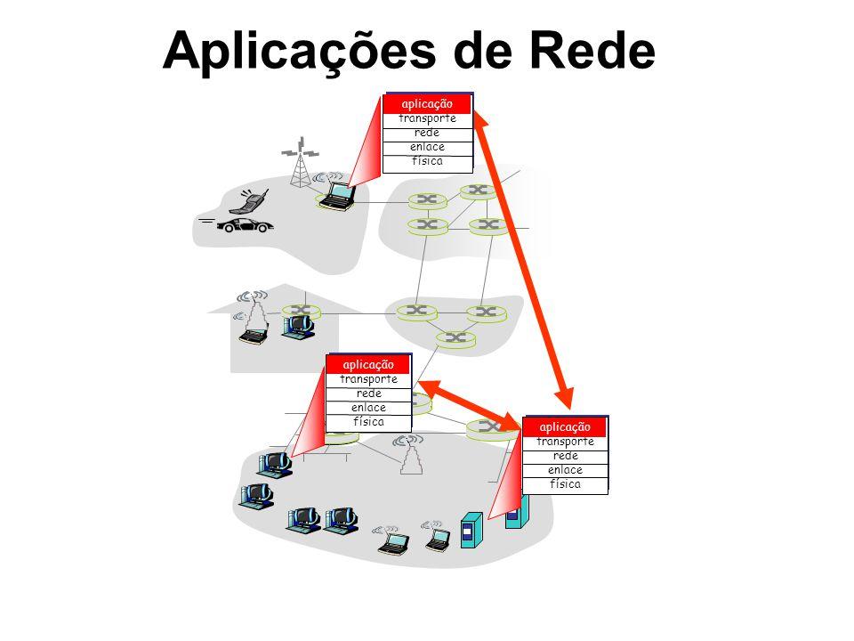 Aplicações de Rede