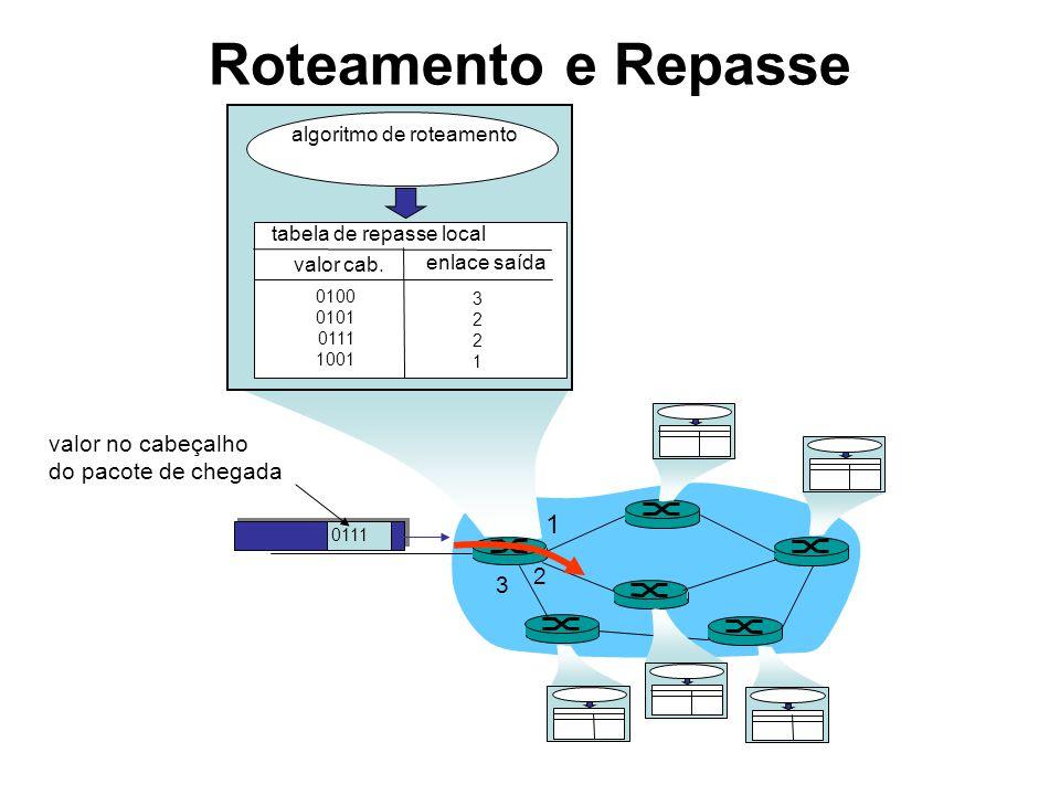 Roteamento e Repasse 1 2 3 0111 valor no cabeçalho do pacote de chegada algoritmo de roteamento tabela de repasse local valor cab. enlace saída 0100 0
