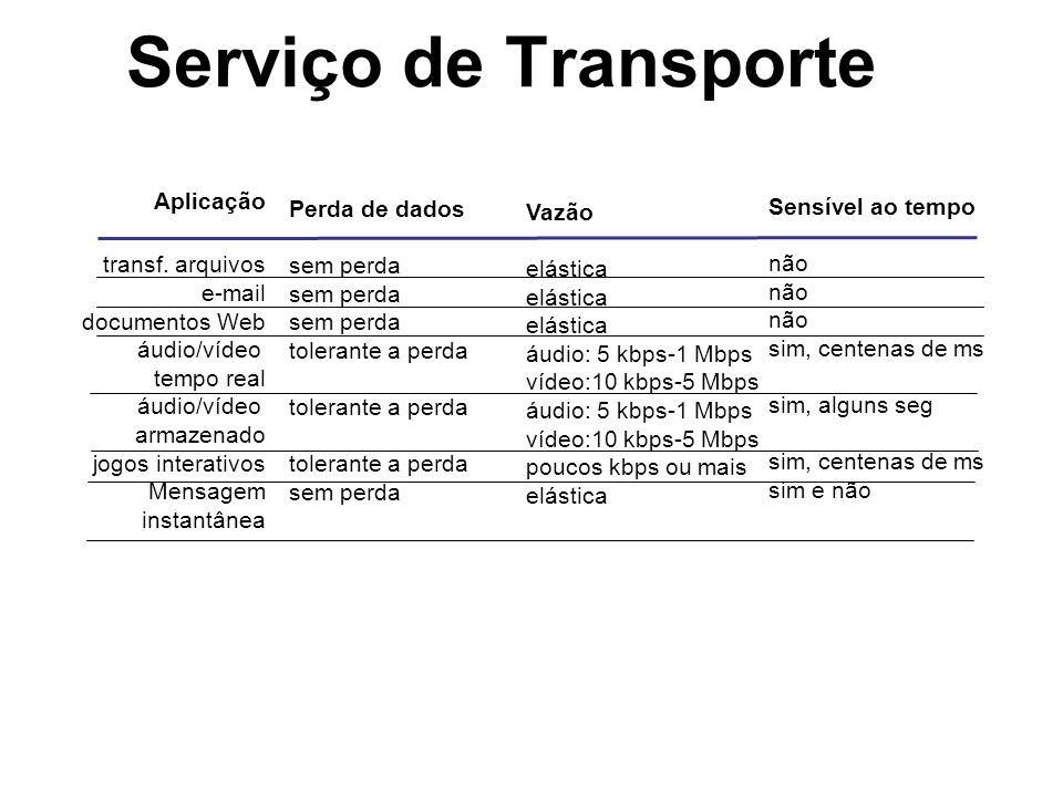 Serviço de Transporte Aplicação transf. arquivos e-mail documentos Web áudio/vídeo tempo real áudio/vídeo armazenado jogos interativos Mensagem instan