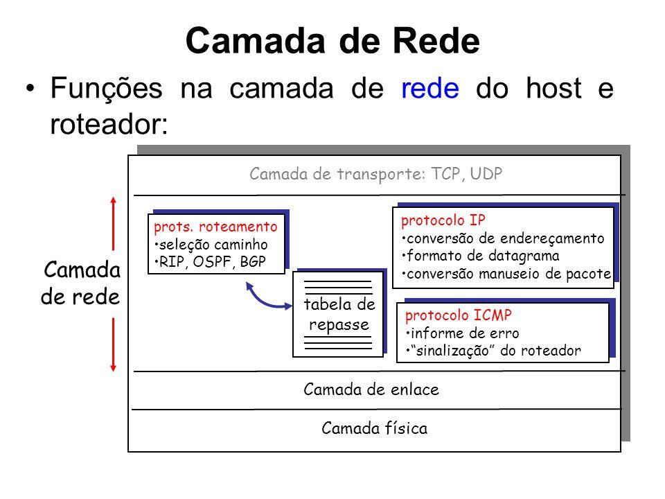 Camada de Rede Funções na camada de rede do host e roteador: tabela de repasse prots. roteamento seleção caminho RIP, OSPF, BGP protocolo IP conversão
