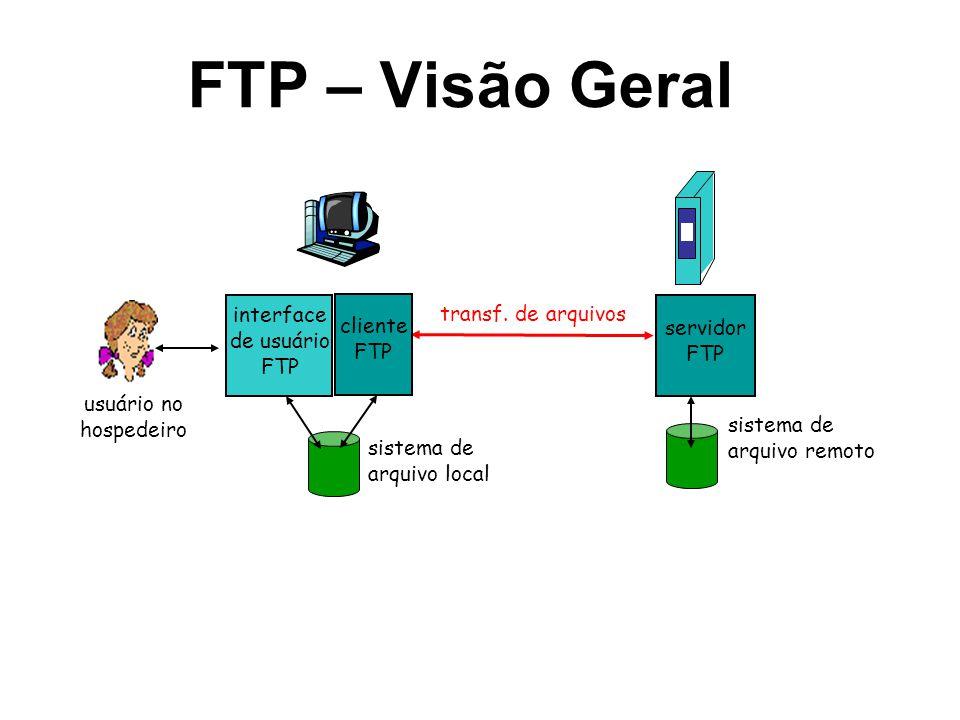 FTP – Visão Geral transf. de arquivos servidor FTP interface de usuário FTP cliente FTP sistema de arquivo local sistema de arquivo remoto usuário no