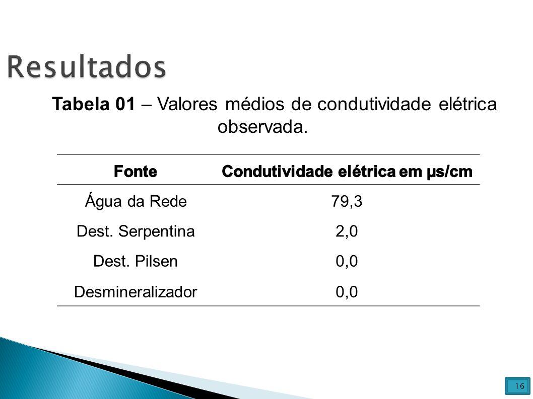 Água da Rede79,3 Dest. Serpentina2,0 Dest. Pilsen0,0 Desmineralizador0,0 Tabela 01 – Valores médios de condutividade elétrica observada. 16