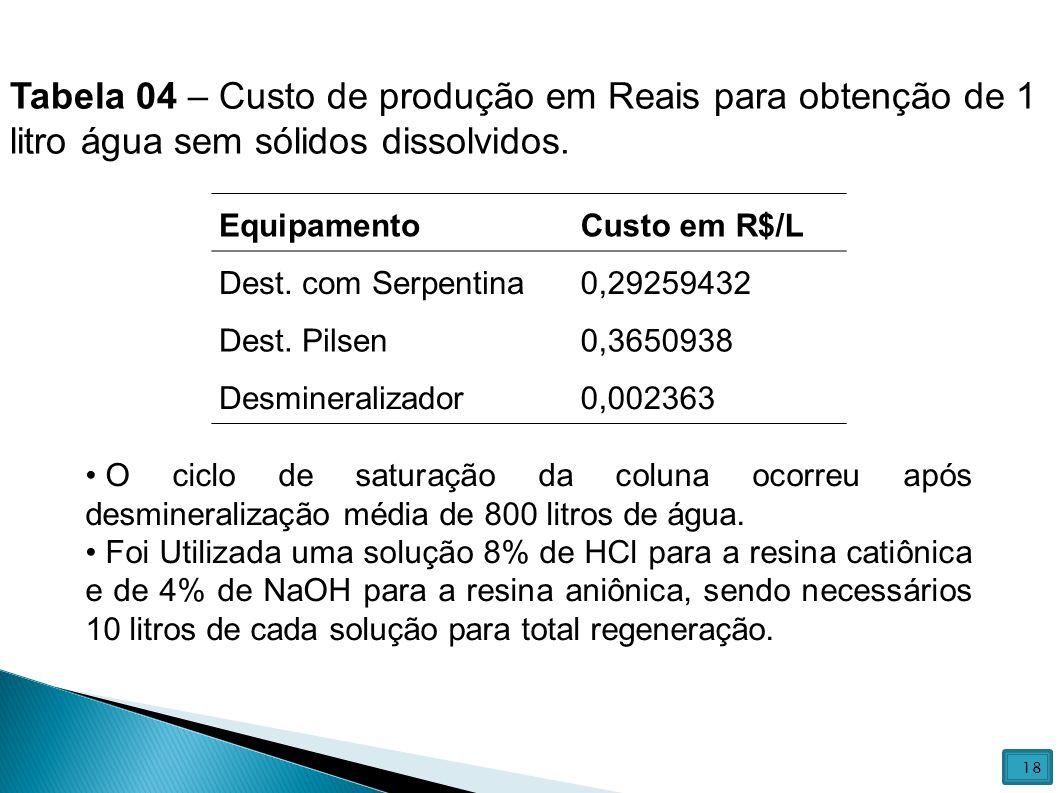 EquipamentoCusto em R$/L Dest. com Serpentina0,29259432 Dest. Pilsen0,3650938 Desmineralizador0,002363 Tabela 04 – Custo de produção em Reais para obt