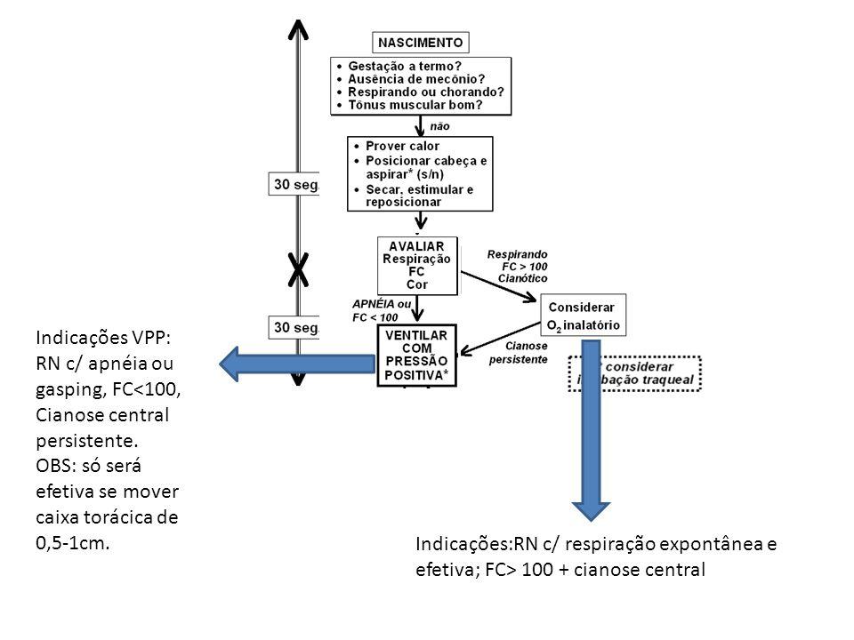 Indicações:RN c/ respiração expontânea e efetiva; FC> 100 + cianose central Indicações VPP: RN c/ apnéia ou gasping, FC<100, Cianose central persisten