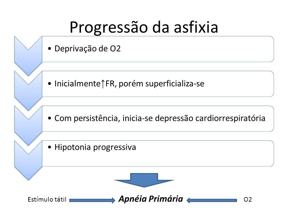 Progressão da asfixia Deprivação de O2 Inicialmente ↑ FR, porém superficializa-se Com persistência, inicia-se depressão cardiorrespiratória Hipotonia