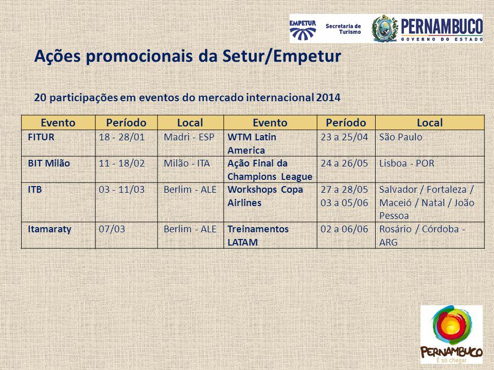 Ações promocionais da Setur/Empetur 20 participações em eventos do mercado internacional 2014 EventoPeríodoLocalEventoPeríodoLocal FITUR18 - 28/01 Mad