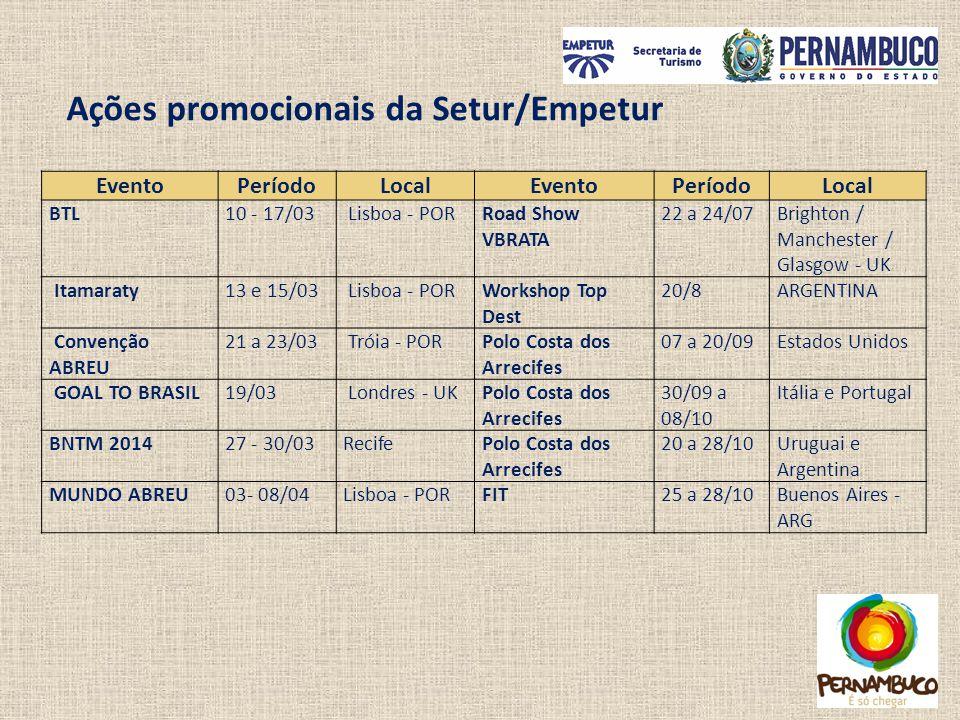 Ações promocionais da Setur/Empetur EventoPeríodoLocalEventoPeríodoLocal BTL10 - 17/03 Lisboa - PORRoad Show VBRATA 22 a 24/07Brighton / Manchester /