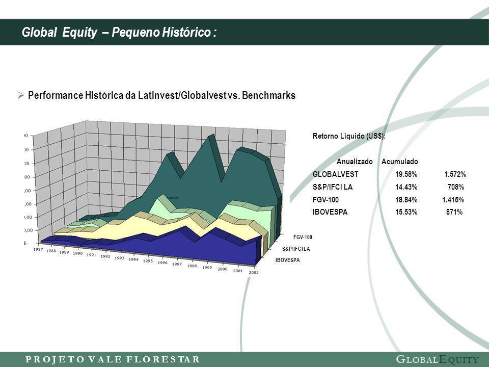 P R O J E T O V A L E F L O R E S TA R Retorno Líquido (US$): Anualizado Acumulado GLOBALVEST 19.58% 1.572% S&P/IFCI LA 14.43% 708% FGV-100 18.84% 1.415% IBOVESPA 15.53% 871% FGV-100 S&P/IFCI LA IBOVESPA  Performance Histórica da Latinvest/Globalvest vs.