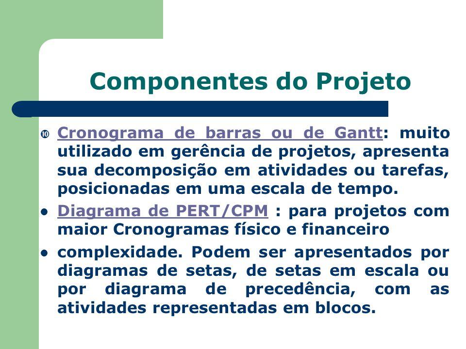 Componentes do Projeto  Cronograma de barras ou de Gantt: muito utilizado em gerência de projetos, apresenta sua decomposição em atividades ou tarefas, posicionadas em uma escala de tempo.