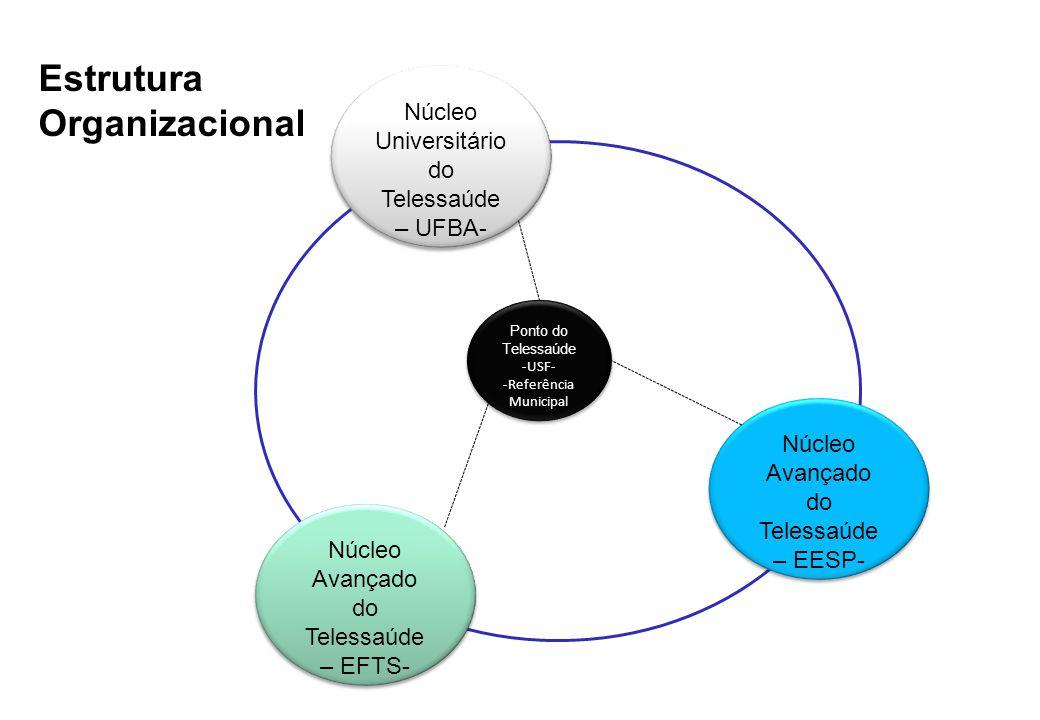Núcleo Universitário do Telessaúde – UFBA- Núcleo Avançado do Telessaúde – EESP- Núcleo Avançado do Telessaúde – EFTS- Ponto do Telessaúde -USF- -Refe