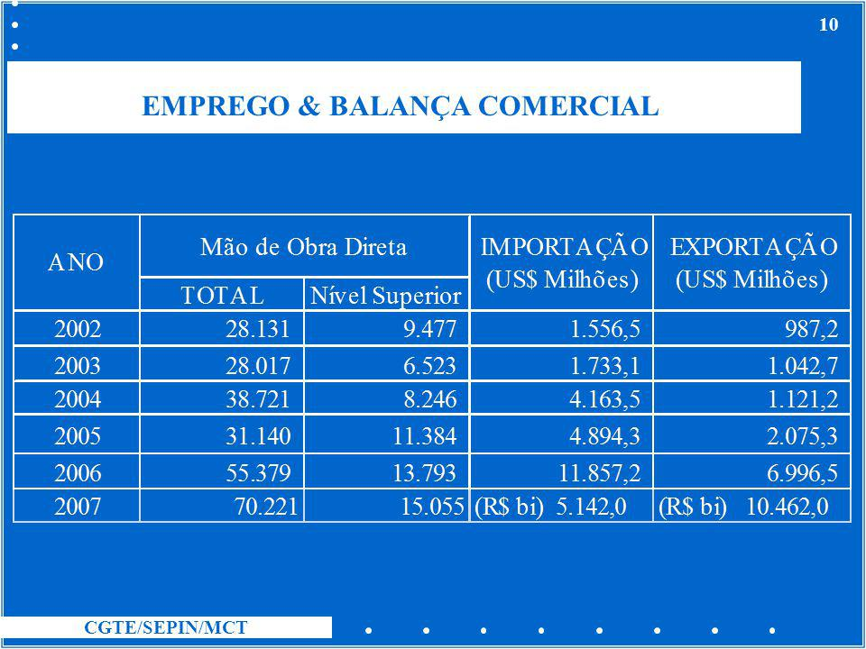 CGTE/SEPIN/MCT 10 EMPREGO & BALANÇA COMERCIAL