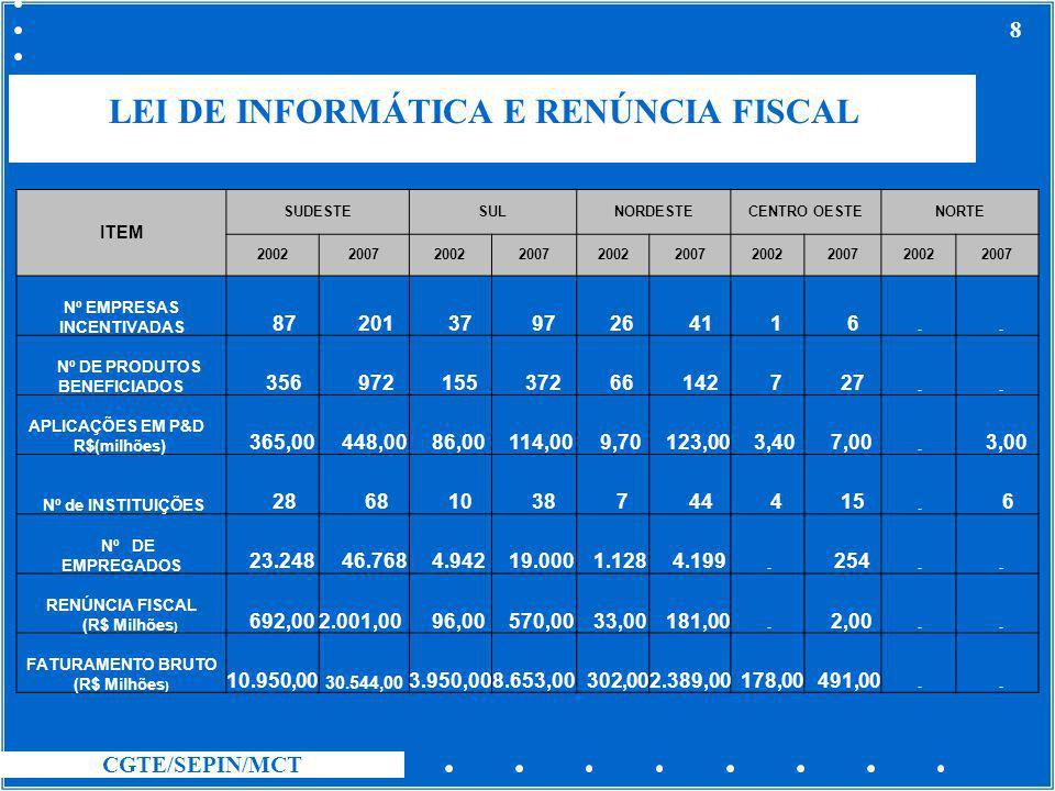 CGTE/SEPIN/MCT 8 LEI DE INFORMÁTICA E RENÚNCIA FISCAL ITEM SUDESTESULNORDESTECENTRO OESTENORTE 2002200720022007200220072002200720022007 Nº EMPRESAS IN