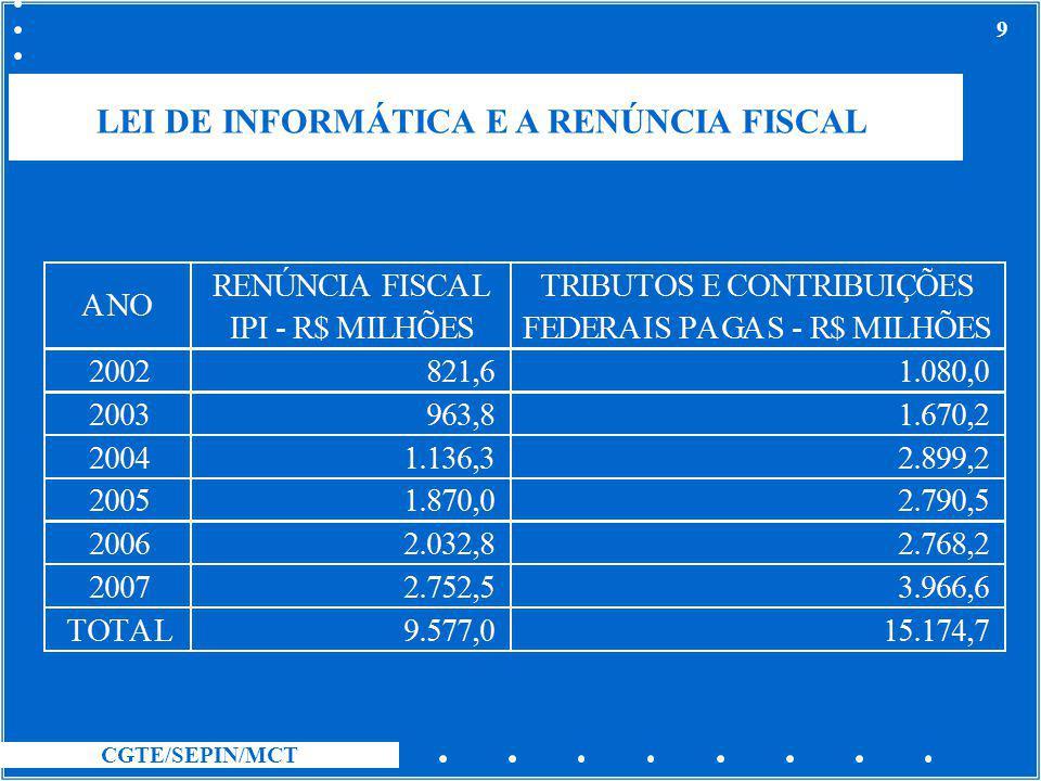 CGTE/SEPIN/MCT 9 LEI DE INFORMÁTICA E A RENÚNCIA FISCAL