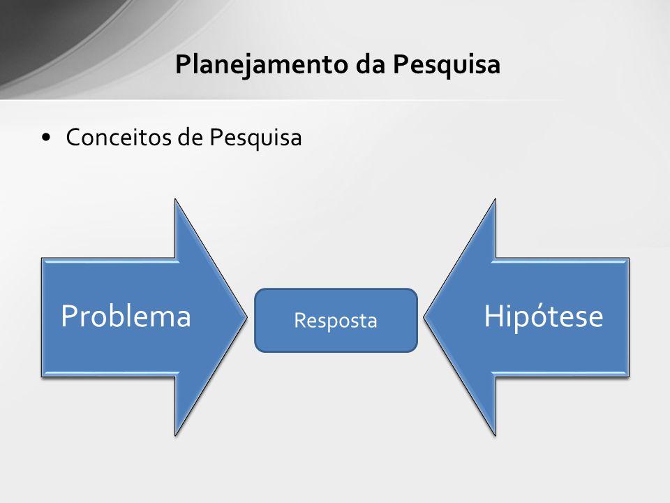 Conceitos de Pesquisa Planejamento da Pesquisa ProblemaHipótese Resposta