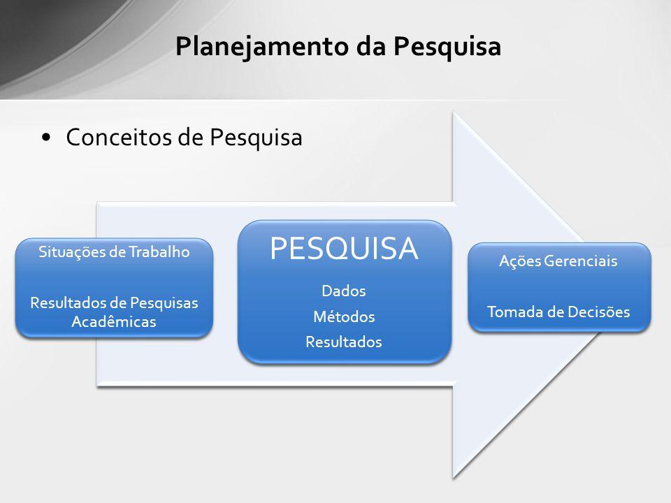 Conceitos de Pesquisa Situações de Trabalho Resultados de Pesquisas Acadêmicas PESQUISA Dados Métodos Resultados Ações Gerenciais Tomada de Decisões Planejamento da Pesquisa
