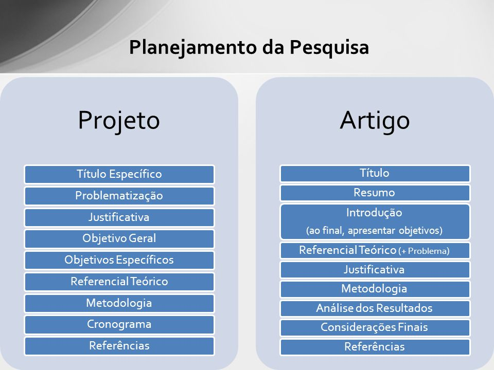 Planejamento da Pesquisa Projeto Título EspecíficoProblematizaçãoJustificativaObjetivo GeralObjetivos EspecíficosReferencial TeóricoMetodologiaCronogr